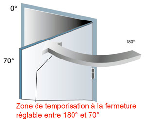 Temporisation de la fermeture ferme porte