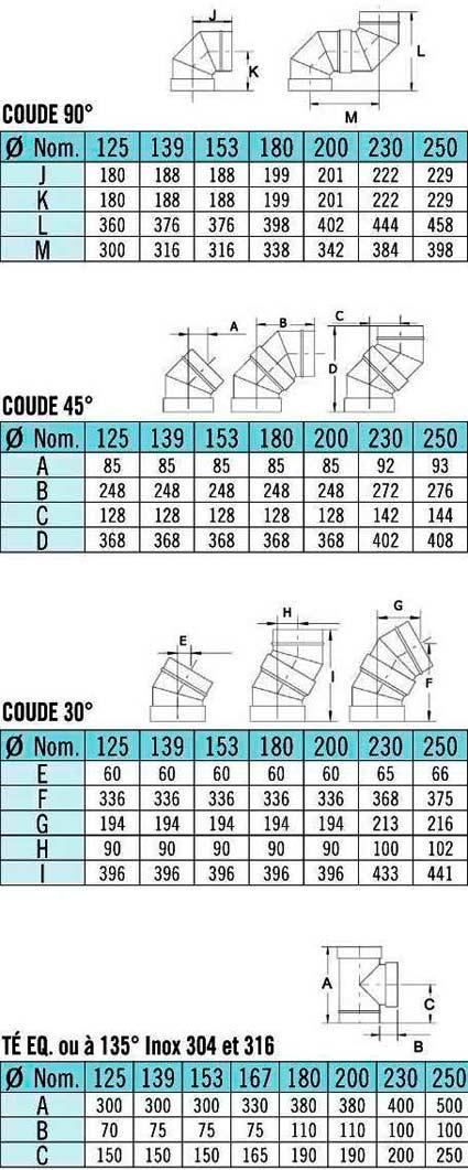 Dimension du coude inox pour tuyau de poêle