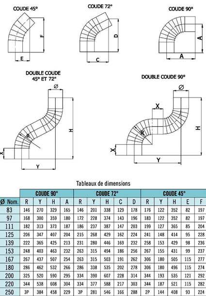 Dimension du coude aluminié pour tuyau de poêle